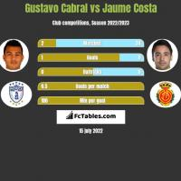 Gustavo Cabral vs Jaume Costa h2h player stats