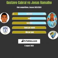Gustavo Cabral vs Jonas Ramalho h2h player stats