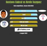 Gustavo Cabral vs Kevin Vazquez h2h player stats