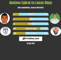 Gustavo Cabral vs Lucas Olaza h2h player stats