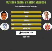 Gustavo Cabral vs Marc Muniesa h2h player stats