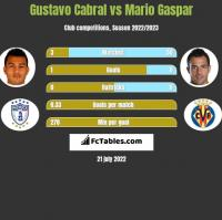 Gustavo Cabral vs Mario Gaspar h2h player stats
