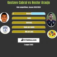Gustavo Cabral vs Nestor Araujo h2h player stats
