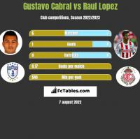 Gustavo Cabral vs Raul Lopez h2h player stats