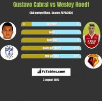 Gustavo Cabral vs Wesley Hoedt h2h player stats