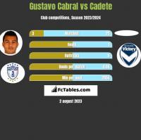 Gustavo Cabral vs Cadete h2h player stats