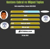 Gustavo Cabral vs Miguel Tapias h2h player stats