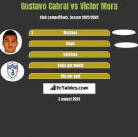 Gustavo Cabral vs Victor Mora h2h player stats