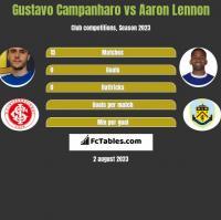Gustavo Campanharo vs Aaron Lennon h2h player stats