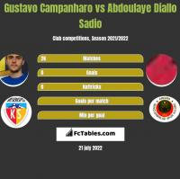 Gustavo Campanharo vs Abdoulaye Diallo Sadio h2h player stats