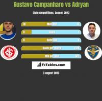 Gustavo Campanharo vs Adryan h2h player stats