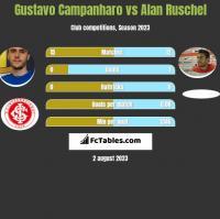 Gustavo Campanharo vs Alan Ruschel h2h player stats