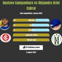 Gustavo Campanharo vs Alejandro Ariel Cabral h2h player stats