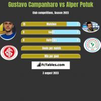 Gustavo Campanharo vs Alper Potuk h2h player stats
