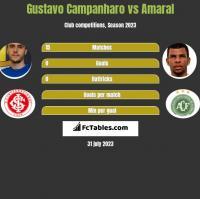 Gustavo Campanharo vs Amaral h2h player stats