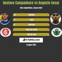 Gustavo Campanharo vs Augusto Cesar h2h player stats