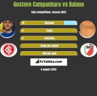 Gustavo Campanharo vs Baiano h2h player stats