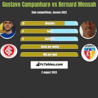 Gustavo Campanharo vs Bernard Mensah h2h player stats
