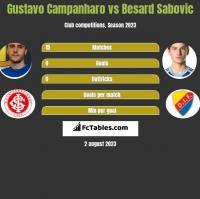 Gustavo Campanharo vs Besard Sabovic h2h player stats