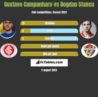 Gustavo Campanharo vs Bogdan Stancu h2h player stats