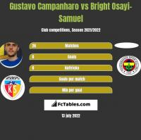 Gustavo Campanharo vs Bright Osayi-Samuel h2h player stats