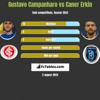 Gustavo Campanharo vs Caner Erkin h2h player stats
