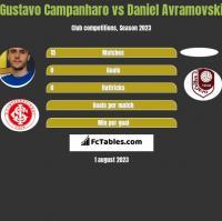 Gustavo Campanharo vs Daniel Avramovski h2h player stats