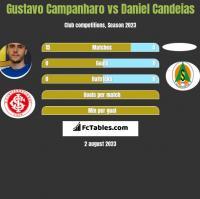Gustavo Campanharo vs Daniel Candeias h2h player stats