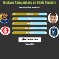 Gustavo Campanharo vs Deniz Tueruec h2h player stats