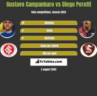 Gustavo Campanharo vs Diego Perotti h2h player stats
