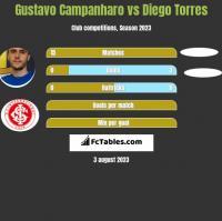 Gustavo Campanharo vs Diego Torres h2h player stats
