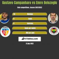 Gustavo Campanharo vs Emre Belozoglu h2h player stats