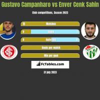 Gustavo Campanharo vs Enver Cenk Sahin h2h player stats