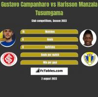Gustavo Campanharo vs Harisson Manzala Tusumgama h2h player stats