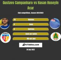 Gustavo Campanharo vs Hasan Huseyin Acar h2h player stats
