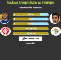 Gustavo Campanharo vs Henrique h2h player stats