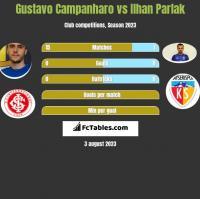 Gustavo Campanharo vs Ilhan Parlak h2h player stats