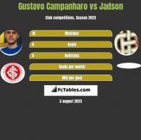 Gustavo Campanharo vs Jadson h2h player stats