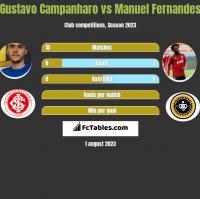 Gustavo Campanharo vs Manuel Fernandes h2h player stats