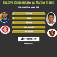 Gustavo Campanharo vs Marcio Araujo h2h player stats