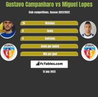 Gustavo Campanharo vs Miguel Lopes h2h player stats