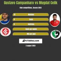 Gustavo Campanharo vs Mugdat Celik h2h player stats