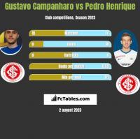 Gustavo Campanharo vs Pedro Henrique h2h player stats