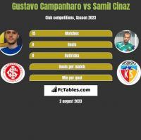 Gustavo Campanharo vs Samil Cinaz h2h player stats