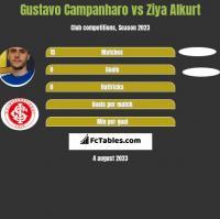 Gustavo Campanharo vs Ziya Alkurt h2h player stats