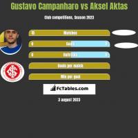 Gustavo Campanharo vs Aksel Aktas h2h player stats
