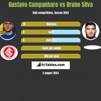 Gustavo Campanharo vs Bruno Silva h2h player stats