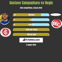 Gustavo Campanharo vs Regis h2h player stats