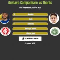 Gustavo Campanharo vs Tharlis h2h player stats