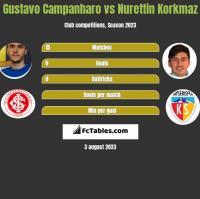 Gustavo Campanharo vs Nurettin Korkmaz h2h player stats